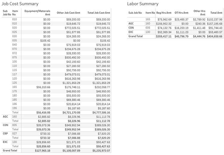 Job Cost and Labor Summary