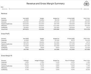 Revenue and Gross Margin Summary