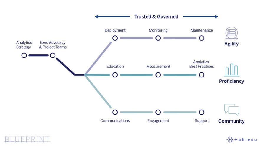 Tableau Edmonton Graph