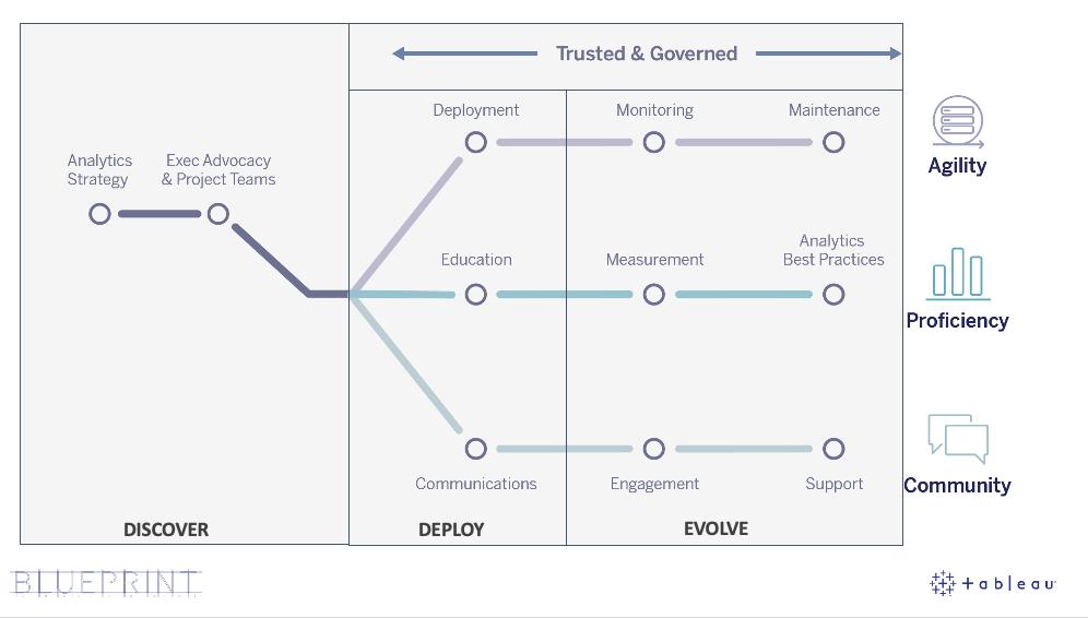Edmonton Tableau Chart
